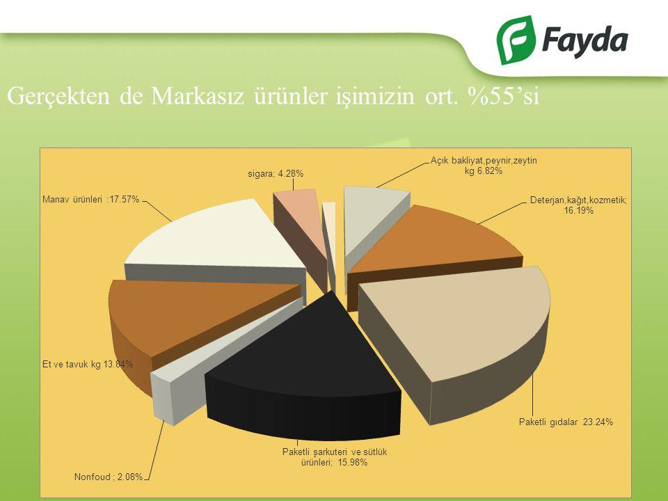 Gerçekten de Markasız ürünler işimizin ort. %55'si