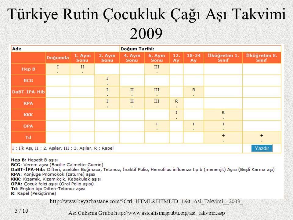 Türkiye Rutin Çocukluk Çağı Aşı Takvimi 2009 / 10 3 http://www.beyazhastane.com/?Ctrl=HTML&HTMLID=1&t=Asi_Takvimi__2009_ Aşı Çalışma Grubu http://www.