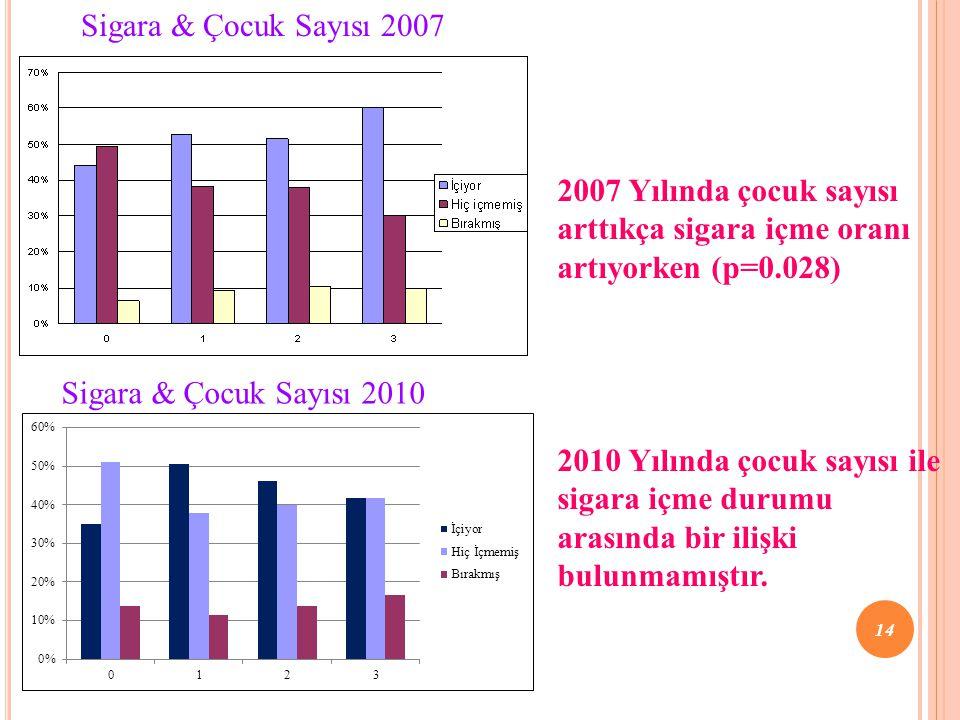2007 Yılında çocuk sayısı arttıkça sigara içme oranı artıyorken (p=0.028) Sigara & Çocuk Sayısı 2007 Sigara & Çocuk Sayısı 2010 2010 Yılında çocuk say
