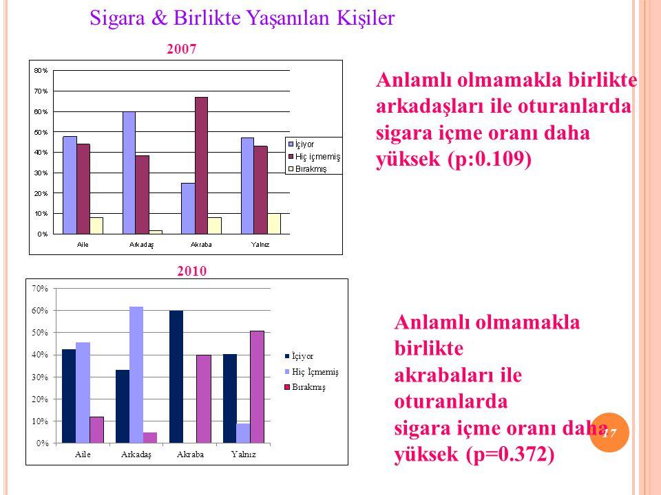 Anlamlı olmamakla birlikte arkadaşları ile oturanlarda sigara içme oranı daha yüksek (p:0.109) Sigara & Birlikte Yaşanılan Kişiler 2007 2010 Anlamlı o