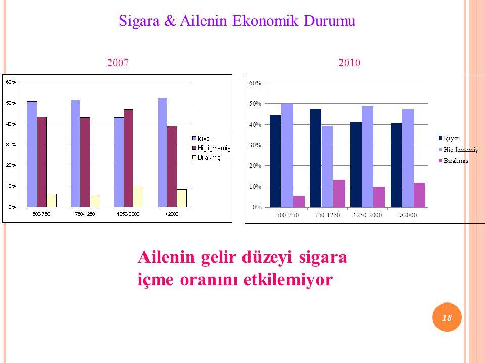 Sigara & Ailenin Ekonomik Durumu Ailenin gelir düzeyi sigara içme oranını etkilemiyor 20072010 18