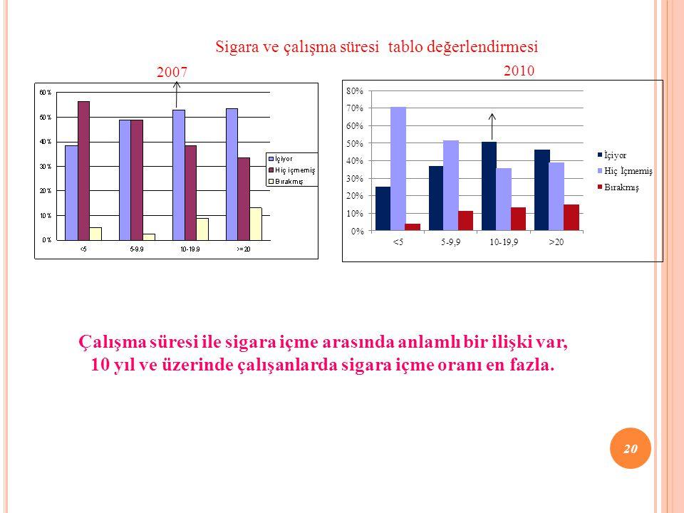 2007 Çalışma süresi ile sigara içme arasında anlamlı bir ilişki var, 10 yıl ve üzerinde çalışanlarda sigara içme oranı en fazla. 2010 Sigara ve çalışm
