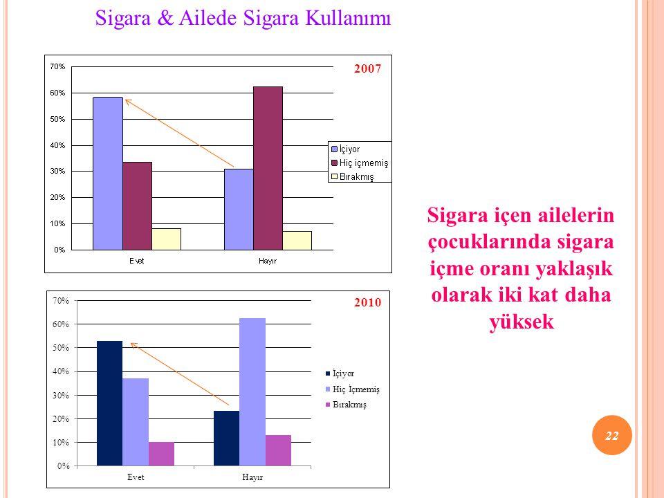 Sigara içen ailelerin çocuklarında sigara içme oranı yaklaşık olarak iki kat daha yüksek Sigara & Ailede Sigara Kullanımı 2007 22