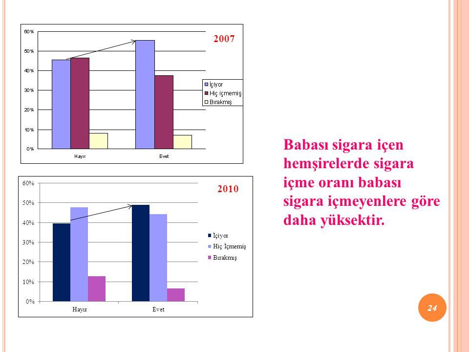2007 Babası sigara içen hemşirelerde sigara içme oranı babası sigara içmeyenlere göre daha yüksektir. 24 2010