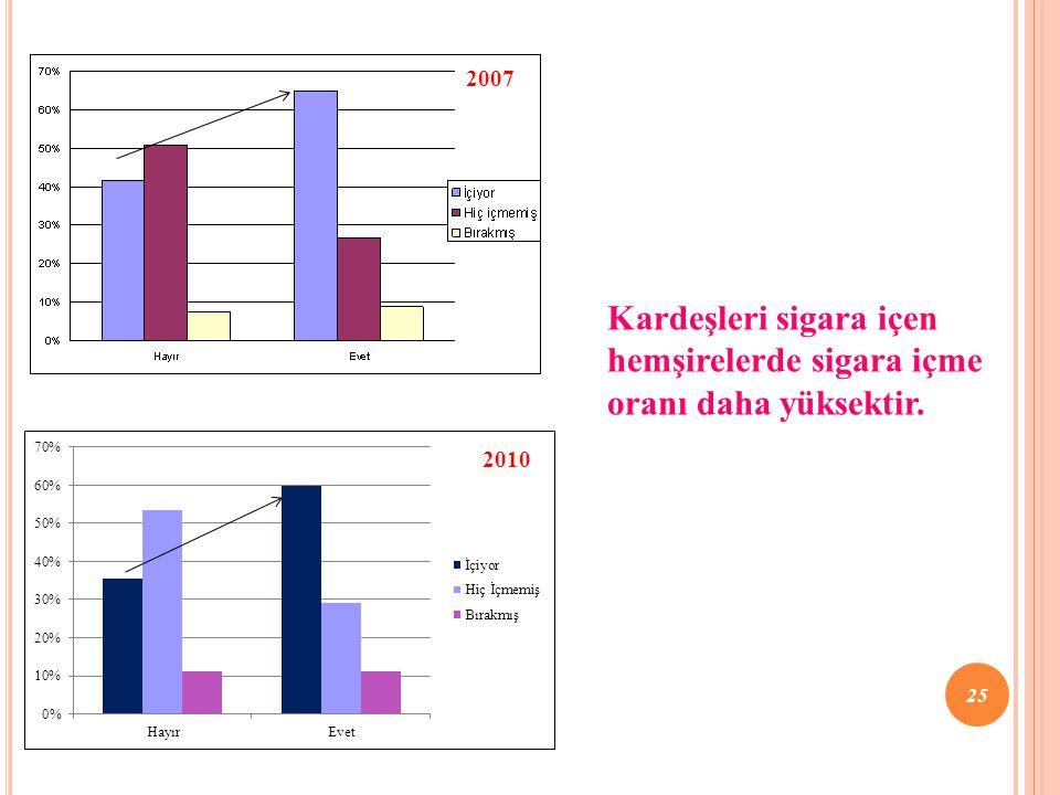 2007 Kardeşleri sigara içen hemşirelerde sigara içme oranı daha yüksektir. 25 2010