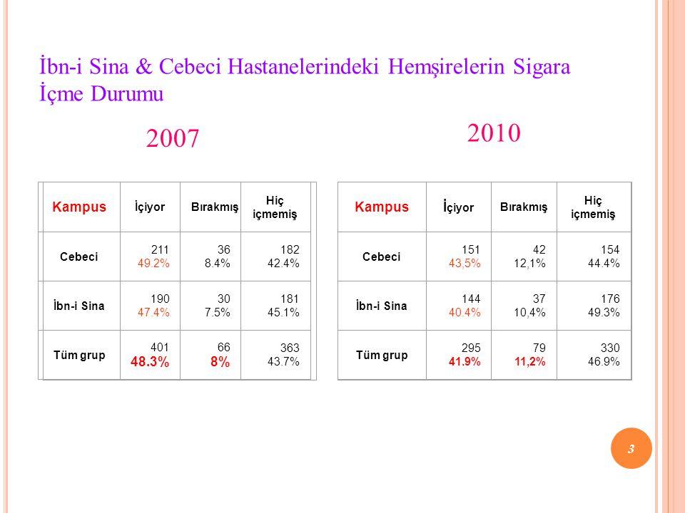 Kampus İçiyorBırakmış Hiç içmemiş Cebeci 211 49.2% 36 8.4% 182 42.4% İbn-i Sina 190 47.4% 30 7.5% 181 45.1% Tüm grup 401 48.3% 66 8% 363 43.7% İbn-i Sina & Cebeci Hastanelerindeki Hemşirelerin Sigara İçme Durumu 2007 2010 Kampusİ çiyor Bırakmış Hiç içmemiş Cebeci 151 43,5% 42 12,1% 154 44.4% İbn-i Sina 144 40.4% 37 10,4% 176 49.3% Tüm grup 295 41.9% 79 11,2% 330 46.9% 3