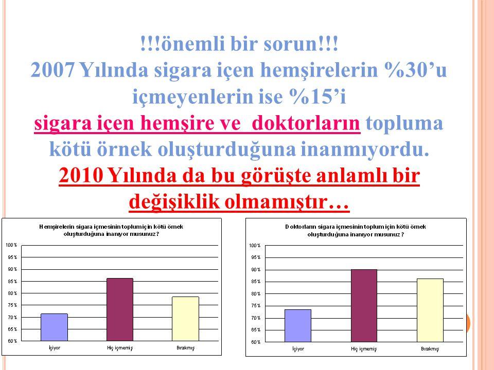 !!!önemli bir sorun!!! 2007 Yılında sigara içen hemşirelerin %30'u içmeyenlerin ise %15'i sigara içen hemşire ve doktorların topluma kötü örnek oluştu