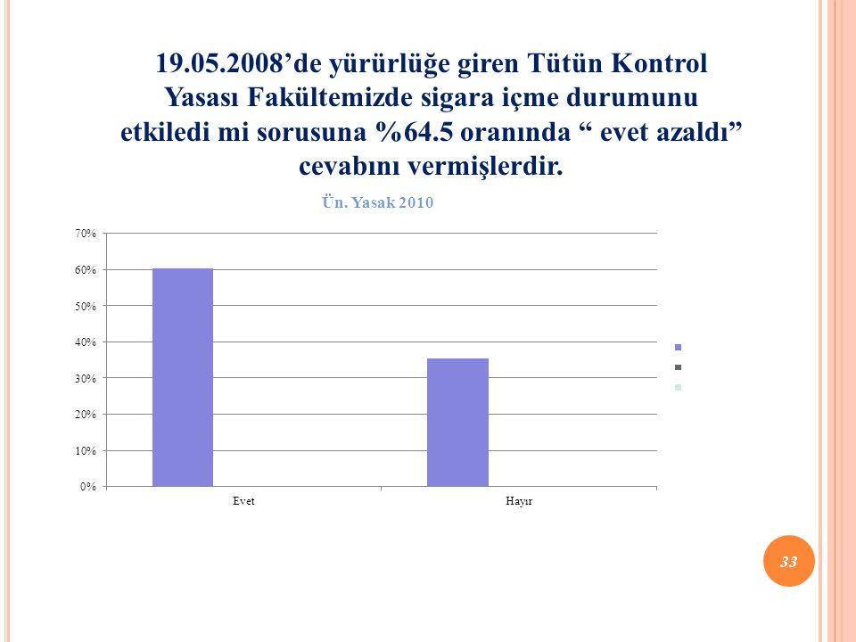 """19.05.2008'de yürürlüğe giren Tütün Kontrol Yasası Fakültemizde sigara içme durumunu etkiledi mi sorusuna %64.5 oranında """" evet azaldı"""" cevabını vermi"""