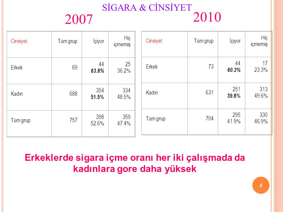 CinsiyetTüm grupİçiyor Hiç içmemiş Erkek69 44 63.8% 25 36.2% Kadın688 354 51.5% 334 48.5% Tüm grup757 398 52.6% 359 47.4% Erkeklerde sigara içme oranı her iki çalışmada da kadınlara gore daha yüksek SİGARA & CİNSİYET CinsiyetTüm grupİçiyor Hiç içmemiş Erkek73 44 60.3% 17 23.3% Kadın631 251 39.8% 313 49.6% Tüm grup704 295 41.9% 330 46.9% 2010 2007 5
