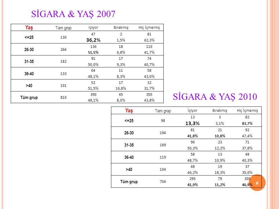 SİGARA & YAŞ 2007 Yaş Tüm grup İçiyorBırakmışHiç İçmemiş <=25 130 47281 36,2% 1,5%62,3% 26-30 264 13618110 51,5%6,8%41,7% 31-35 182 911774 50,0%9,3%40,7% 36-40 133 641158 48,1%8,3%43,6% >40 101 521732 51,5%16,8%31,7% Tüm grup 810 39065355 48,1%8,0%43,8% Yaş Tüm grup İçiyorBırakmışHiç İçmemiş <=25 98 13382 13,3% 3,1%83,7% 26-30 194 812192 41,8%10,8%47,4% 31-35 189 962371 50,3%12,2%37,8% 36-40 119 581348 48,7%10,9%40,3% >40 104 481937 46,2%18,3%35,6% Tüm grup 704 29579300 41,9%11,2%46,9% SİGARA & YAŞ 2010 6