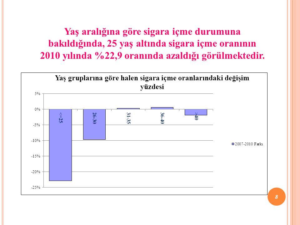 Yaş aralığına göre sigara içme durumuna bakıldığında, 25 yaş altında sigara içme oranının 2010 yılında %22,9 oranında azaldığı görülmektedir. 8