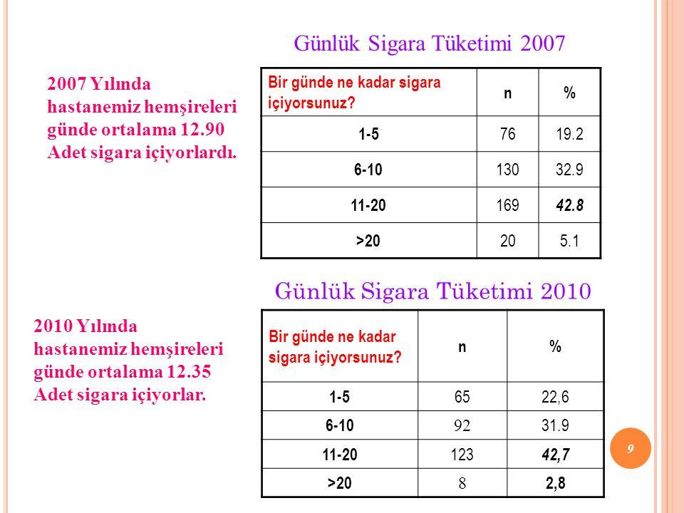 2007 Yılında hastanemiz hemşireleri günde ortalama 12.90 Adet sigara içiyorlardı. Bir günde ne kadar sigara içiyorsunuz? n% 1-5 7619.2 6-10 13032.9 11