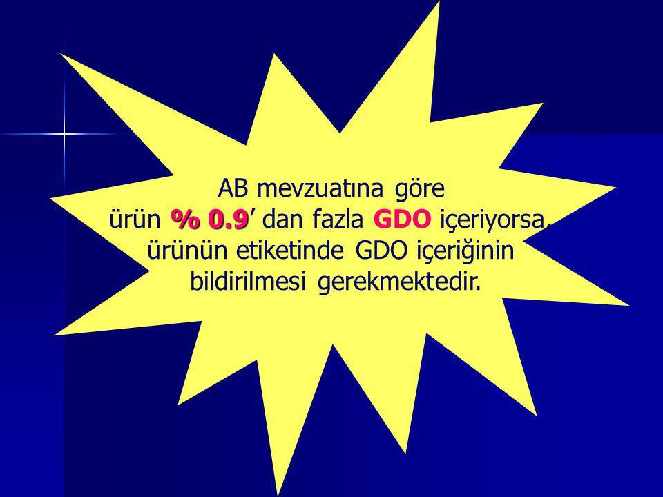 AB mevzuatına göre % 0.9 ürün % 0.9' dan fazla GDO içeriyorsa, ürünün etiketinde GDO içeriğinin bildirilmesi gerekmektedir.