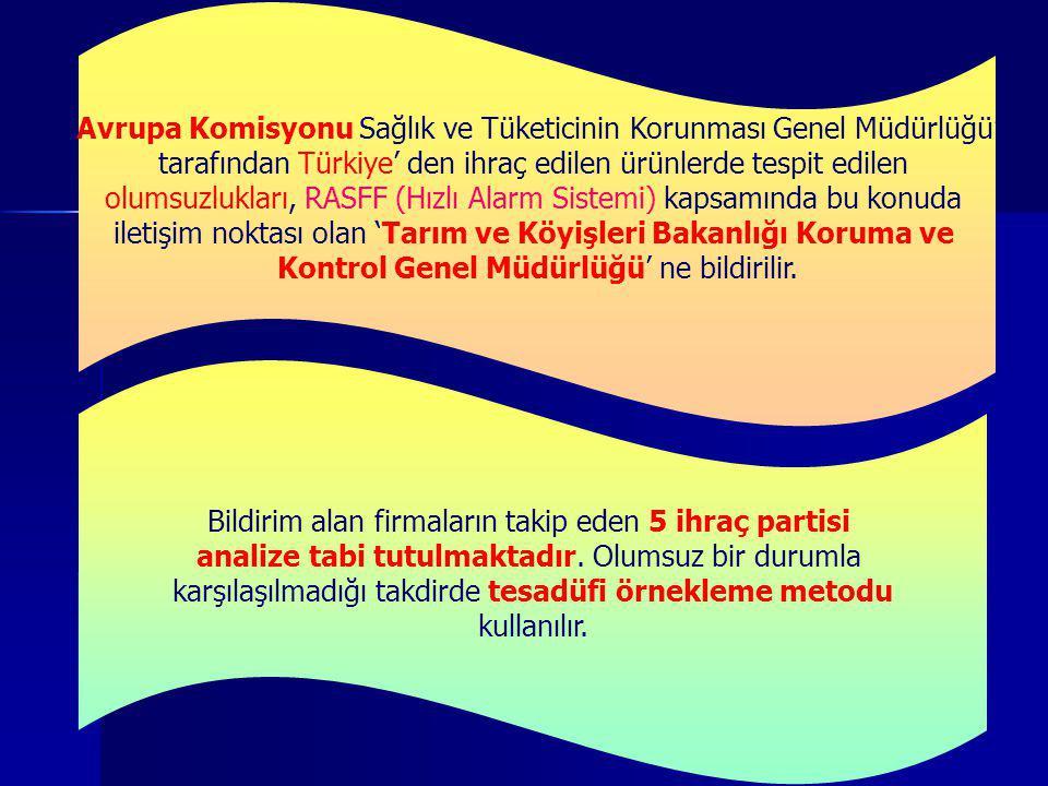 'Avrupa Komisyonu Sağlık ve Tüketicinin Korunması Genel Müdürlüğü' tarafından Türkiye' den ihraç edilen ürünlerde tespit edilen olumsuzlukları, RASFF