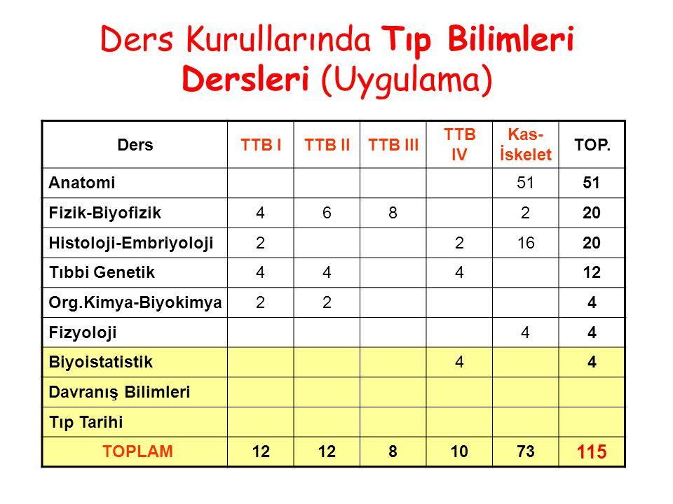 Ders Kurullarında Tıp Bilimleri Dersleri (Uygulama) DersTTB ITTB IITTB III TTB IV Kas- İskelet TOP.