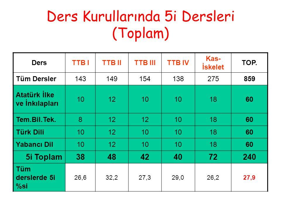 Ders Kurullarında 5i Dersleri (Toplam) DersTTB ITTB IITTB IIITTB IV Kas- İskelet TOP.