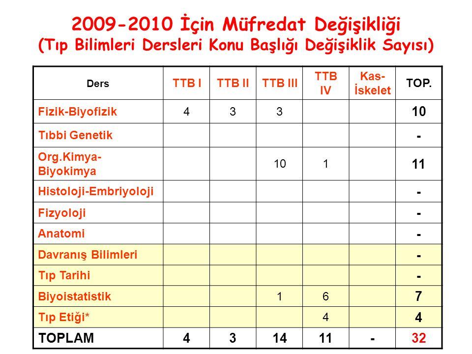 2009-2010 İçin Müfredat Değişikliği (Tıp Bilimleri Dersleri Konu Başlığı Değişiklik Sayısı) Ders TTB ITTB IITTB III TTB IV Kas- İskelet TOP.