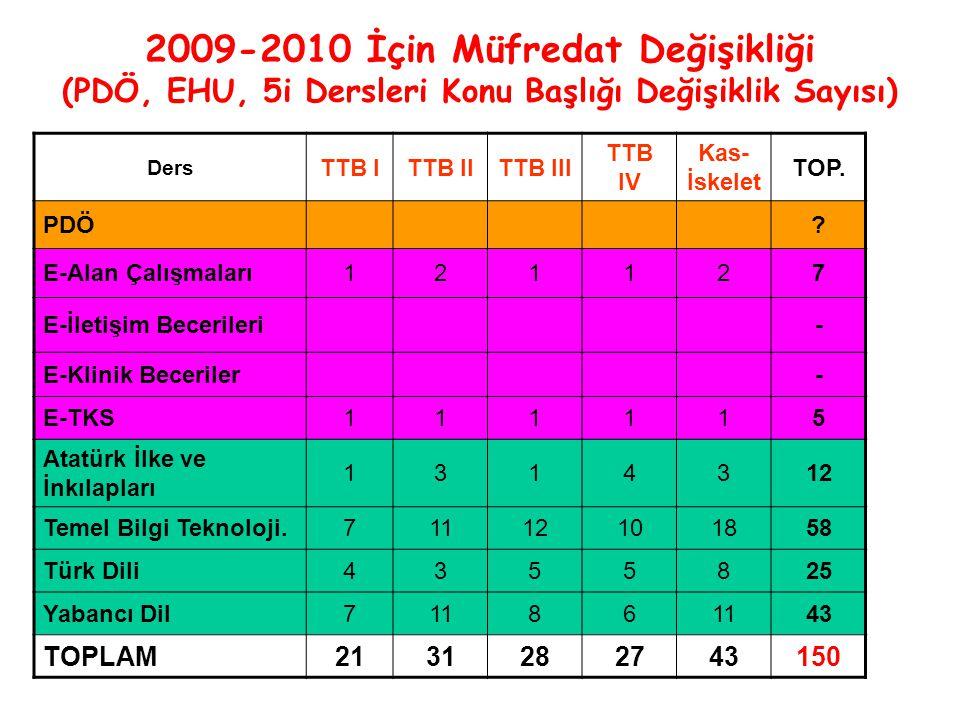 2009-2010 İçin Müfredat Değişikliği (PDÖ, EHU, 5i Dersleri Konu Başlığı Değişiklik Sayısı) Ders TTB ITTB IITTB III TTB IV Kas- İskelet TOP.