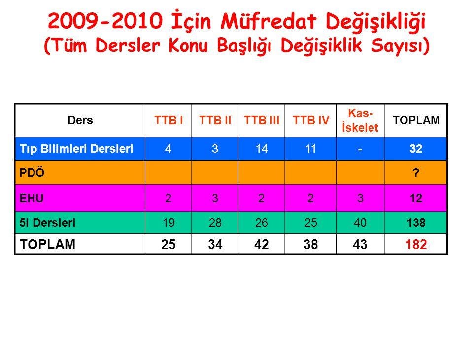 2009-2010 İçin Müfredat Değişikliği (Tüm Dersler Konu Başlığı Değişiklik Sayısı) DersTTB ITTB IITTB IIITTB IV Kas- İskelet T OPLAM Tıp Bilimleri Dersleri431411-32 PDÖ.