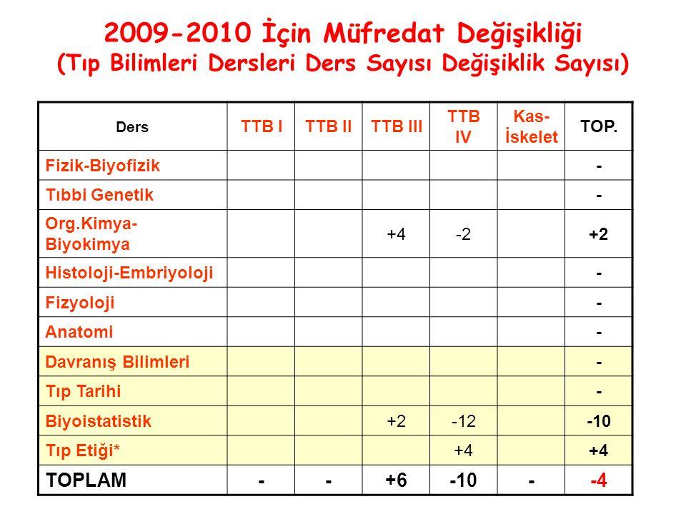 2009-2010 İçin Müfredat Değişikliği (Tıp Bilimleri Dersleri Ders Sayısı Değişiklik Sayısı) Ders TTB ITTB IITTB III TTB IV Kas- İskelet TOP.