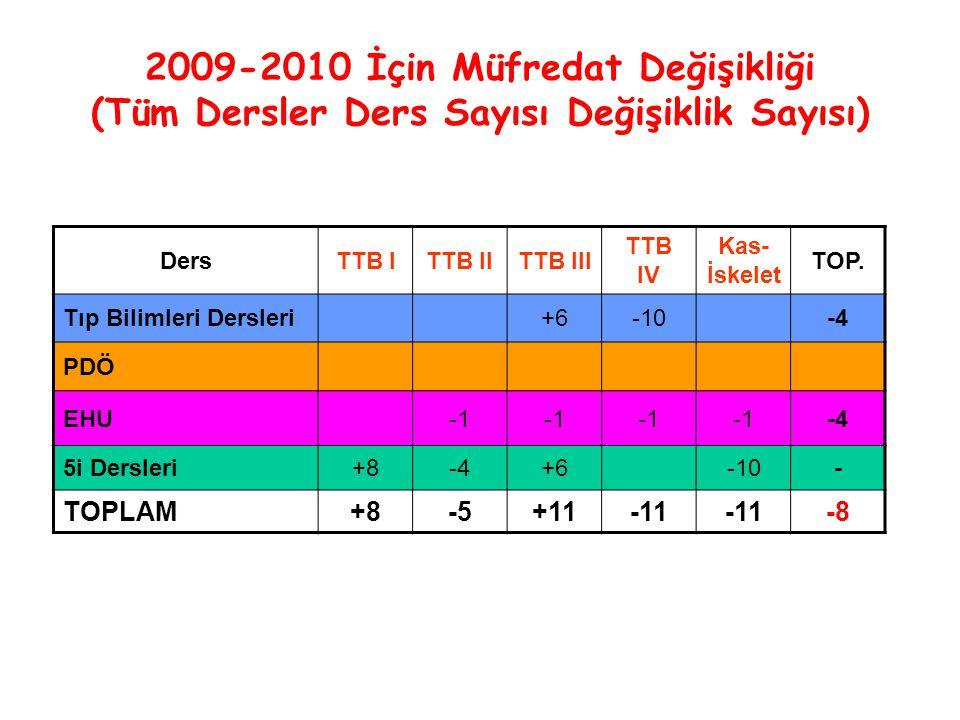 2009-2010 İçin Müfredat Değişikliği (Tüm Dersler Ders Sayısı Değişiklik Sayısı) DersTTB ITTB IITTB III TTB IV Kas- İskelet TOP.