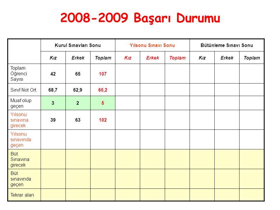 2008-2009 Başarı Durumu Kurul Sınavları SonuYılsonu Sınavı SonuBütünleme Sınavı Sonu KızErkekToplamKızErkekToplamKızErkekToplam Toplam Öğrenci Sayısı 4265107 Sınıf Not Ort.68,762,965,2 Muaf olup geçen 325 Yılsonu sınavına girecek 3963102 Yılsonu sınavında geçen Büt.