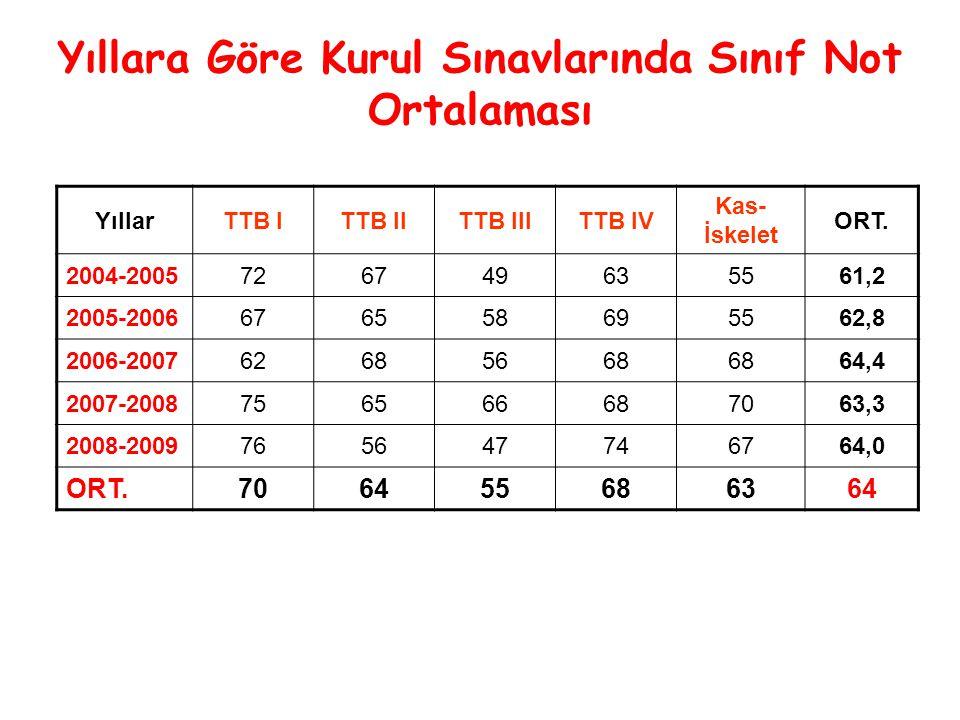 Yıllara Göre Kurul Sınavlarında Sınıf Not Ortalaması YıllarTTB ITTB IITTB IIITTB IV Kas- İskelet ORT.