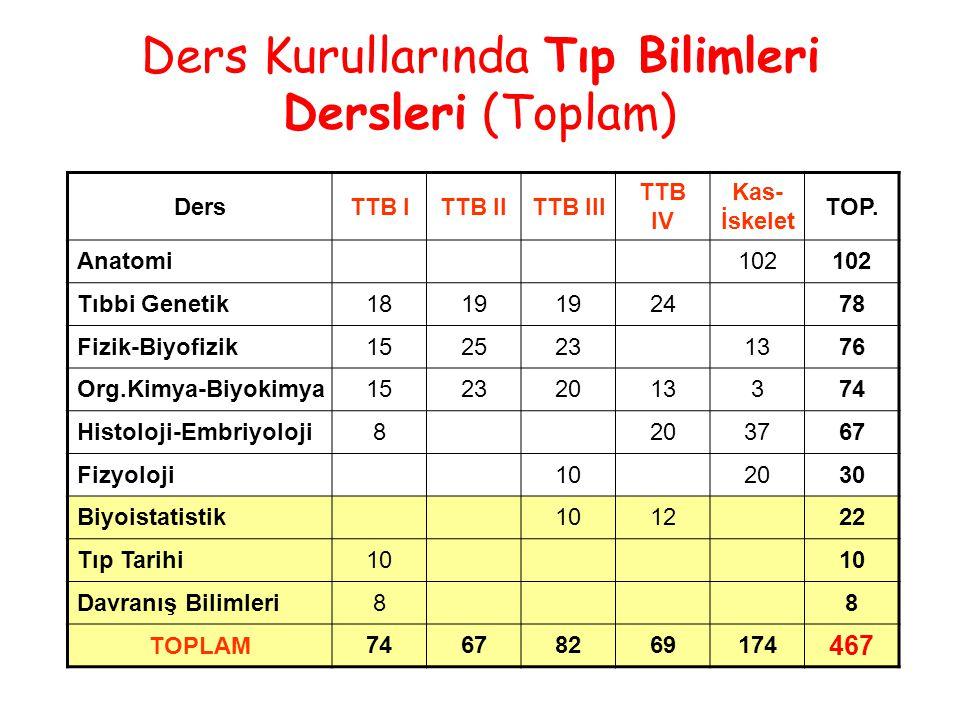 Ders Kurullarında Tıp Bilimleri Dersleri (Toplam) DersTTB ITTB IITTB III TTB IV Kas- İskelet TOP.
