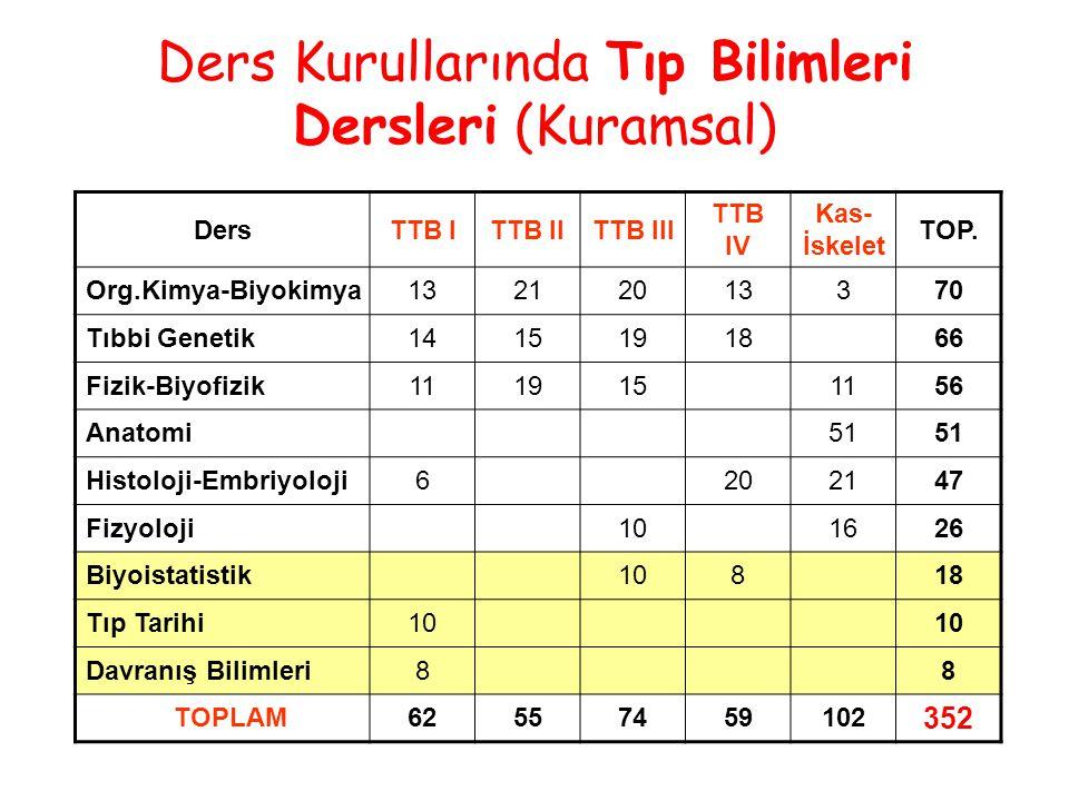 Ders Kurullarında Tıp Bilimleri Dersleri (Kuramsal) DersTTB ITTB IITTB III TTB IV Kas- İskelet TOP.