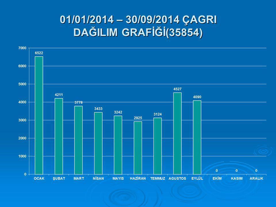 01/01/2014 – 30/09/2014 ÇAGRI DAĞILIM GRAFİĞİ(35854)