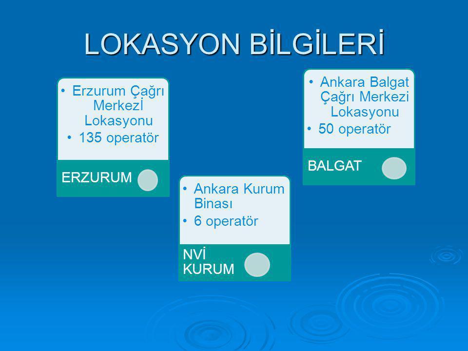 LOKASYON BİLGİLERİ Erzurum Çağrı Merkezİ Lokasyonu 135 operatör ERZURUM Ankara Balgat Çağrı Merkezi Lokasyonu 50 operatör BALGAT Ankara Kurum Binası 6