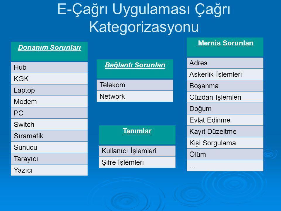 E-Çağrı Uygulaması Çağrı Kategorizasyonu Donanım Sorunları Hub KGK Laptop Modem PC Switch Sıramatik Sunucu Tarayıcı Yazıcı Bağlantı Sorunları Telekom