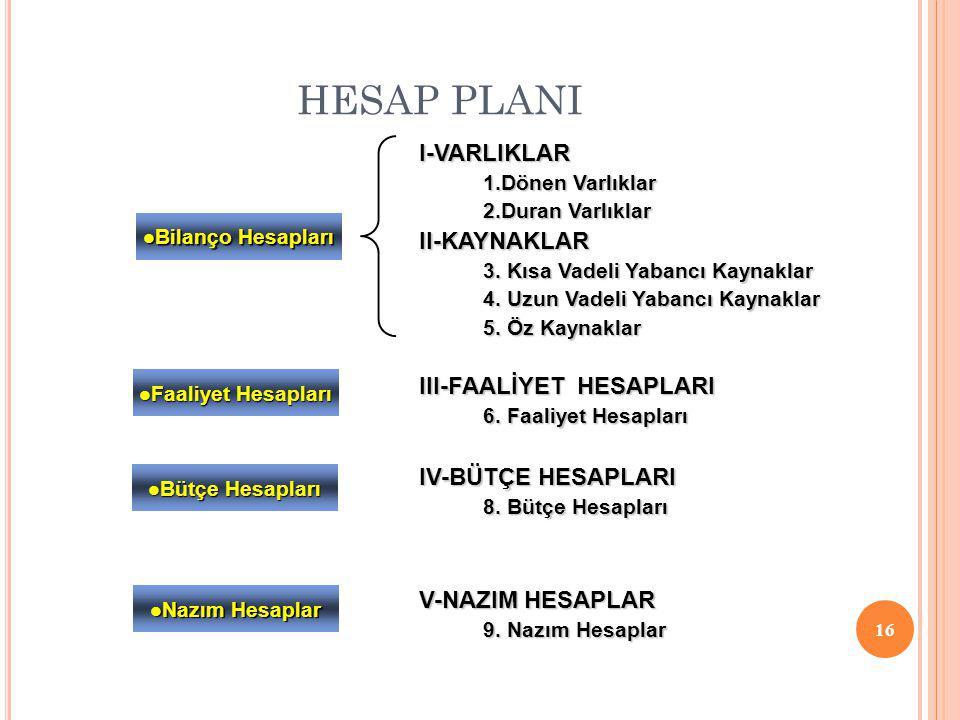 HESAP PLANI 16 I-VARLIKLAR 1.Dönen Varlıklar 2.Duran Varlıklar II-KAYNAKLAR 3.