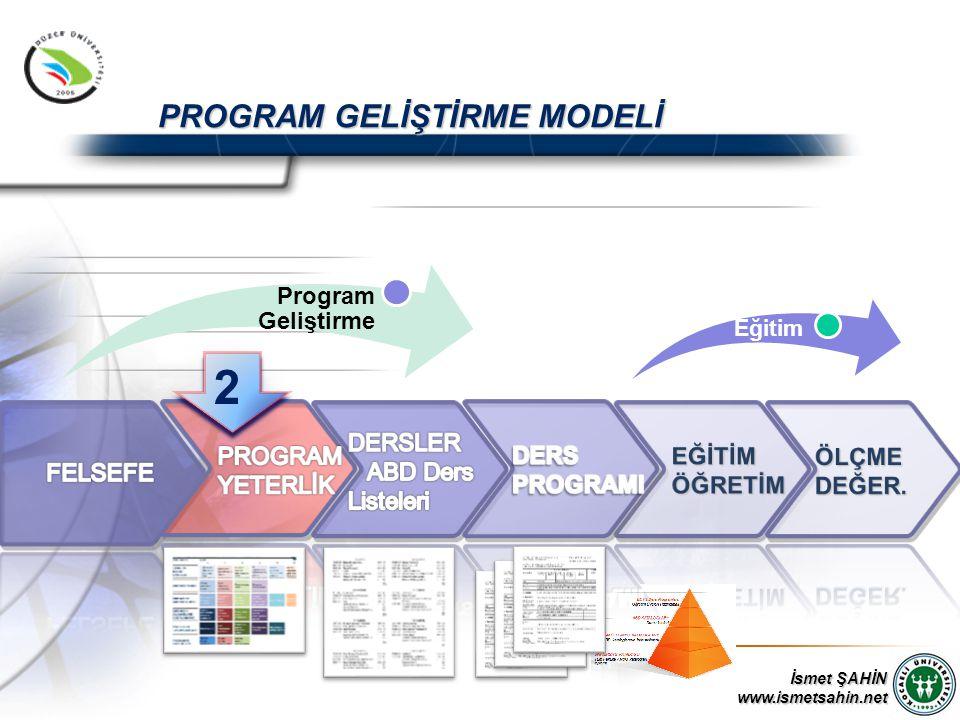 İsmet ŞAHİN www.ismetsahin.net Program Geliştirme PROGRAM GELİŞTİRME MODELİ Eğitim 2 2