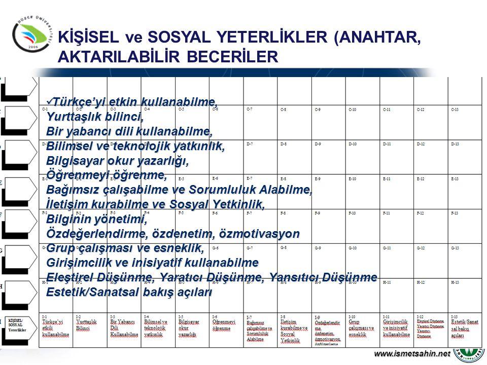 www.ismetsahin.net Türkçe'yi etkin kullanabilme, Yurttaşlık bilinci, Bir yabancı dili kullanabilme, Bilimsel ve teknolojik yatkınlık, Bilgisayar okur yazarlığı, Öğrenmeyi öğrenme, Bağımsız çalışabilme ve Sorumluluk Alabilme, İletişim kurabilme ve Sosyal Yetkinlik, Bilginin yönetimi, Özdeğerlendirme, özdenetim, özmotivasyon Grup çalışması ve esneklik, Girişimcilik ve inisiyatif kullanabilme Eleştirel Düşünme, Yaratıcı Düşünme, Yansıtıcı Düşünme Estetik/Sanatsal bakış açıları Türkçe'yi etkin kullanabilme, Yurttaşlık bilinci, Bir yabancı dili kullanabilme, Bilimsel ve teknolojik yatkınlık, Bilgisayar okur yazarlığı, Öğrenmeyi öğrenme, Bağımsız çalışabilme ve Sorumluluk Alabilme, İletişim kurabilme ve Sosyal Yetkinlik, Bilginin yönetimi, Özdeğerlendirme, özdenetim, özmotivasyon Grup çalışması ve esneklik, Girişimcilik ve inisiyatif kullanabilme Eleştirel Düşünme, Yaratıcı Düşünme, Yansıtıcı Düşünme Estetik/Sanatsal bakış açıları KİŞİSEL ve SOSYAL YETERLİKLER (ANAHTAR, AKTARILABİLİR BECERİLER