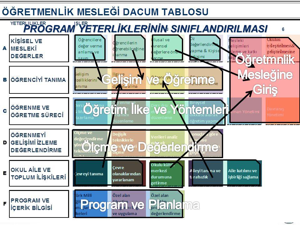 İsmet ŞAHİN www.ismetsahin.net PROGRAM YETERLİKLERİNİN SINIFLANDIRILMASI