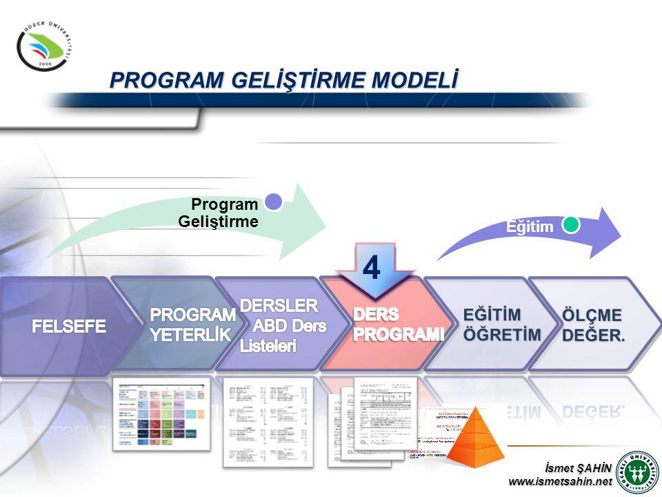 www.ismetsahin.net Program Geliştirme PROGRAM GELİŞTİRME MODELİ Eğitim 4 4