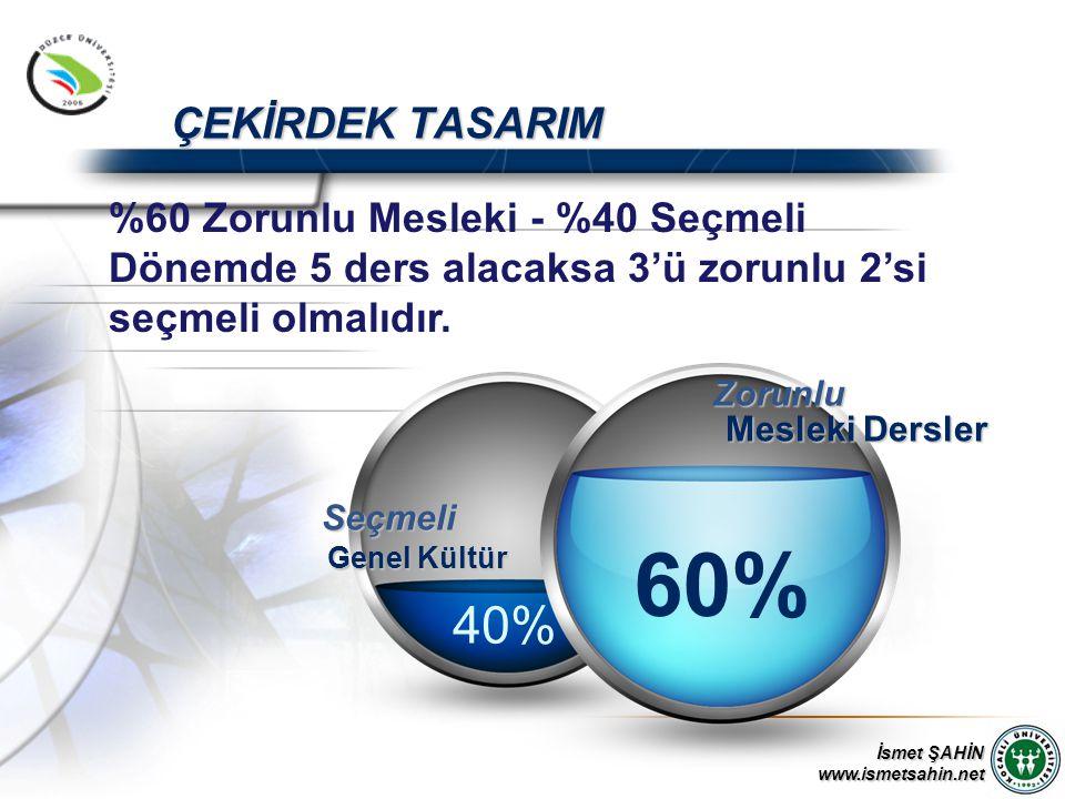 İsmet ŞAHİN www.ismetsahin.net ÇEKİRDEK TASARIM 40% Genel Kültür 60% Mesleki Dersler Seçmeli Zorunlu %60 Zorunlu Mesleki - %40 Seçmeli Dönemde 5 ders alacaksa 3'ü zorunlu 2'si seçmeli olmalıdır.