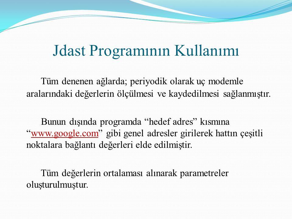 Jdast Programının Kullanımı Tüm denenen ağlarda; periyodik olarak uç modemle aralarındaki değerlerin ölçülmesi ve kaydedilmesi sağlanmıştır. Bunun dış