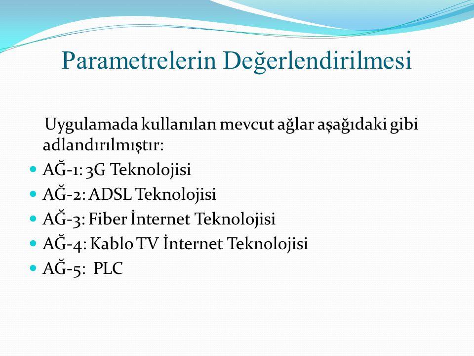 Parametrelerin Değerlendirilmesi Uygulamada kullanılan mevcut ağlar aşağıdaki gibi adlandırılmıştır: AĞ-1: 3G Teknolojisi AĞ-2: ADSL Teknolojisi AĞ-3: