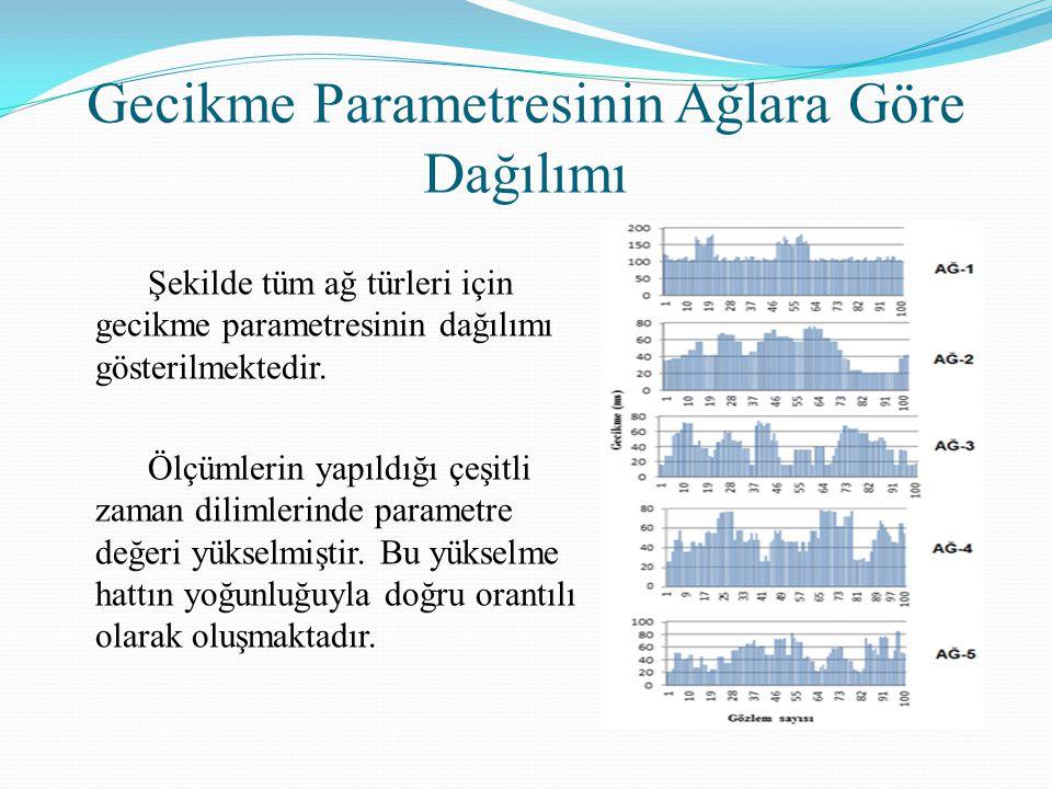 Gecikme Parametresinin Ağlara Göre Dağılımı Şekilde tüm ağ türleri için gecikme parametresinin dağılımı gösterilmektedir. Ölçümlerin yapıldığı çeşitli