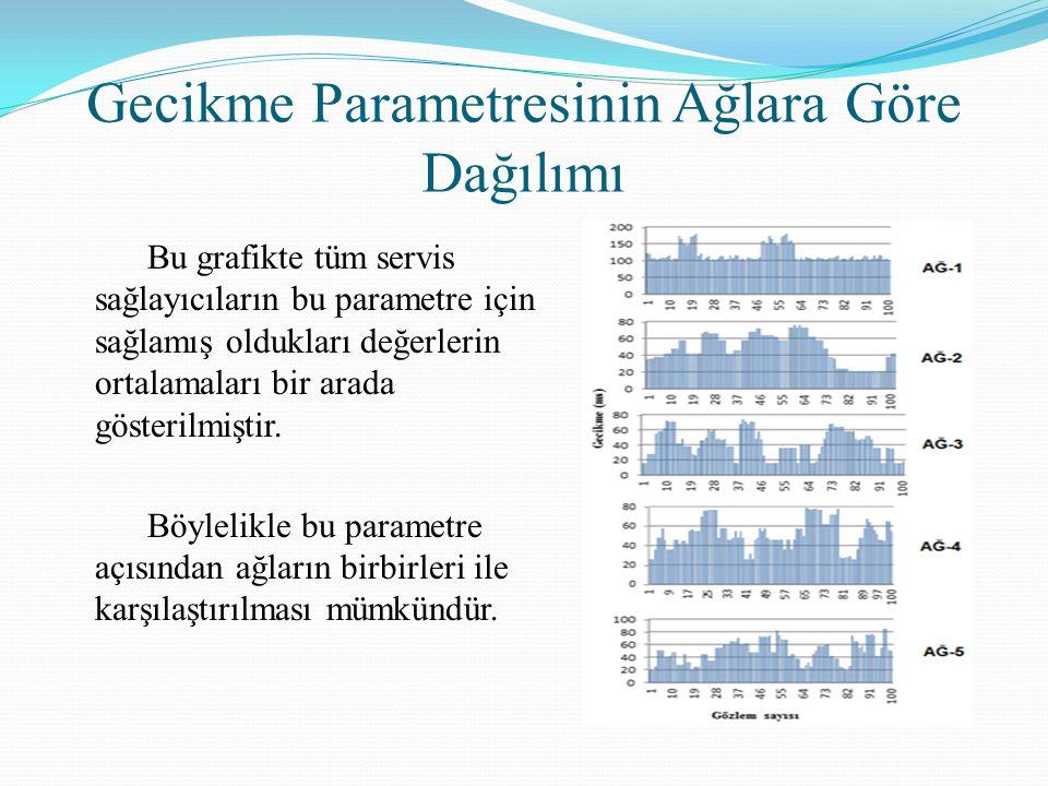 Gecikme Parametresinin Ağlara Göre Dağılımı Bu grafikte tüm servis sağlayıcıların bu parametre için sağlamış oldukları değerlerin ortalamaları bir ara