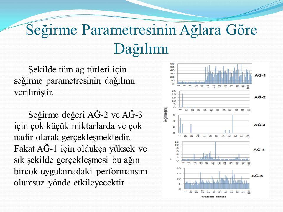Seğirme Parametresinin Ağlara Göre Dağılımı Şekilde tüm ağ türleri için seğirme parametresinin dağılımı verilmiştir. Seğirme değeri AĞ-2 ve AĞ-3 için