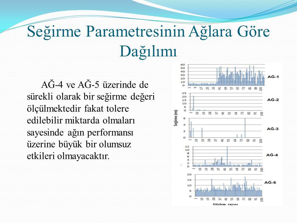 Seğirme Parametresinin Ağlara Göre Dağılımı AĞ-4 ve AĞ-5 üzerinde de sürekli olarak bir seğirme değeri ölçülmektedir fakat tolere edilebilir miktarda