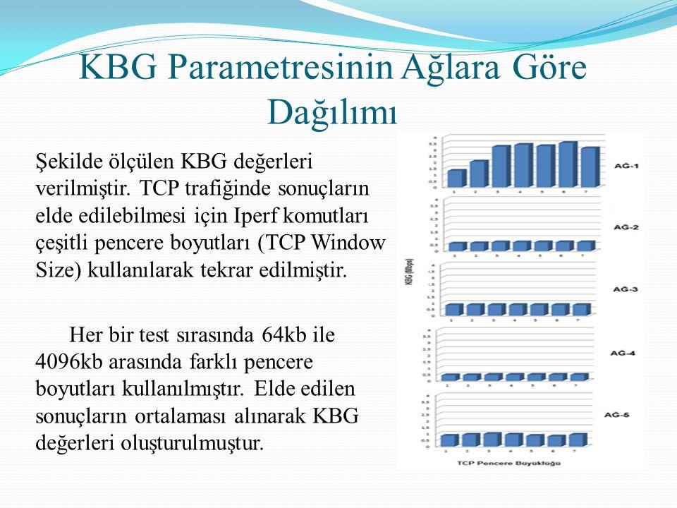 KBG Parametresinin Ağlara Göre Dağılımı Şekilde ölçülen KBG değerleri verilmiştir. TCP trafiğinde sonuçların elde edilebilmesi için Iperf komutları çe