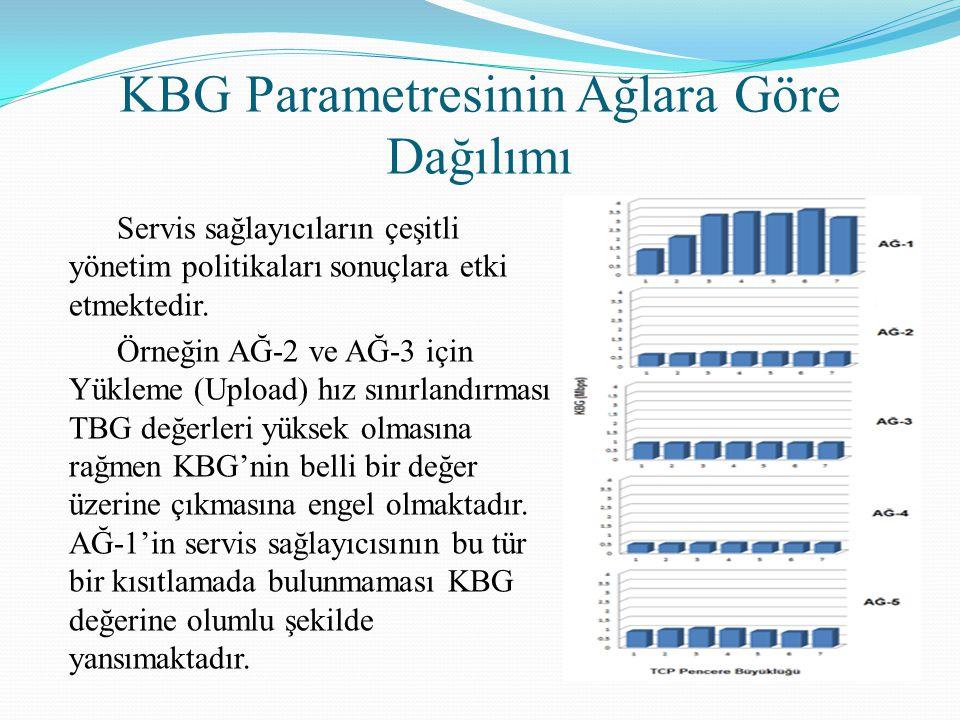 KBG Parametresinin Ağlara Göre Dağılımı Servis sağlayıcıların çeşitli yönetim politikaları sonuçlara etki etmektedir. Örneğin AĞ-2 ve AĞ-3 için Yüklem