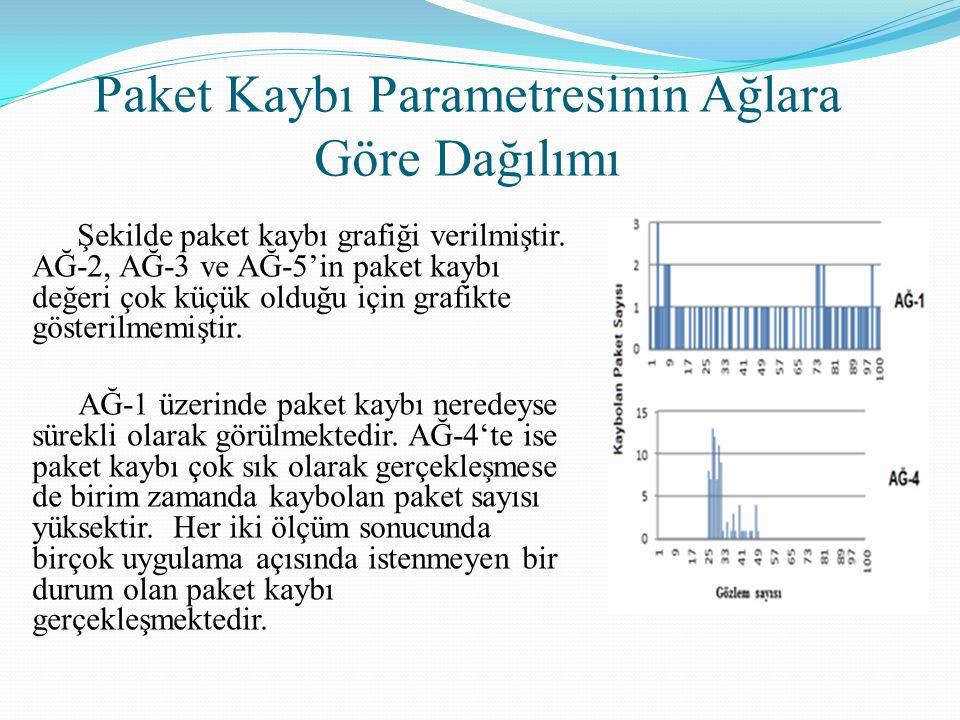 Paket Kaybı Parametresinin Ağlara Göre Dağılımı Şekilde paket kaybı grafiği verilmiştir. AĞ-2, AĞ-3 ve AĞ-5'in paket kaybı değeri çok küçük olduğu içi
