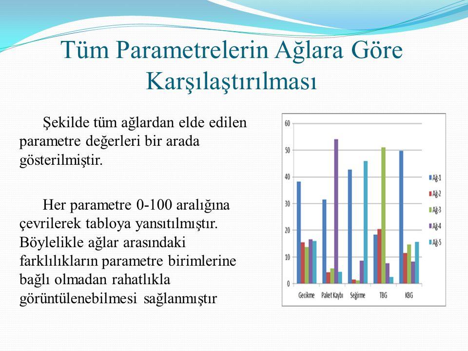 Tüm Parametrelerin Ağlara Göre Karşılaştırılması Şekilde tüm ağlardan elde edilen parametre değerleri bir arada gösterilmiştir. Her parametre 0-100 ar