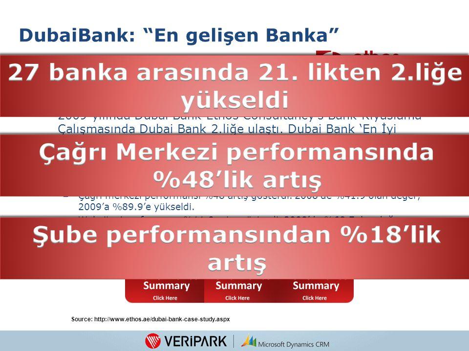 DubaiBank: En gelişen Banka Servis kalitesi - UAE Bank Kıyaslama Çalışması 2009: 2009 yılında Dubai Bank Ethos Consultancy's Bank Kıyaslama Çalışmasında Dubai Bank 2.liğe ulaştı.
