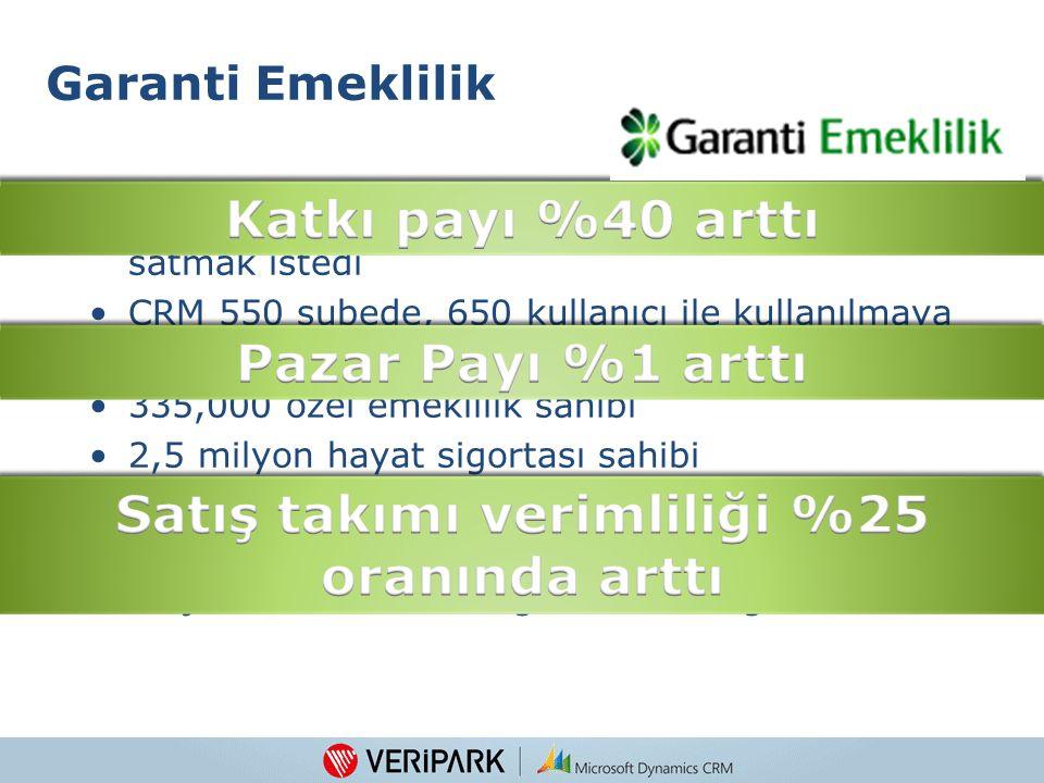 Garanti Bankası şubelerinde sigorta ürünleri satmak istedi CRM 550 şubede, 650 kullanıcı ile kullanılmaya başlandı 335,000 özel emeklilik sahibi 2,5 m